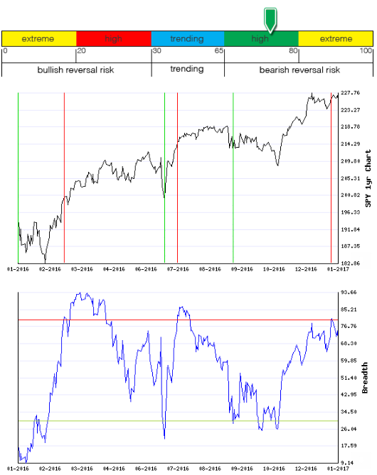Stocks Trade Signals - Page 11 Breadt20