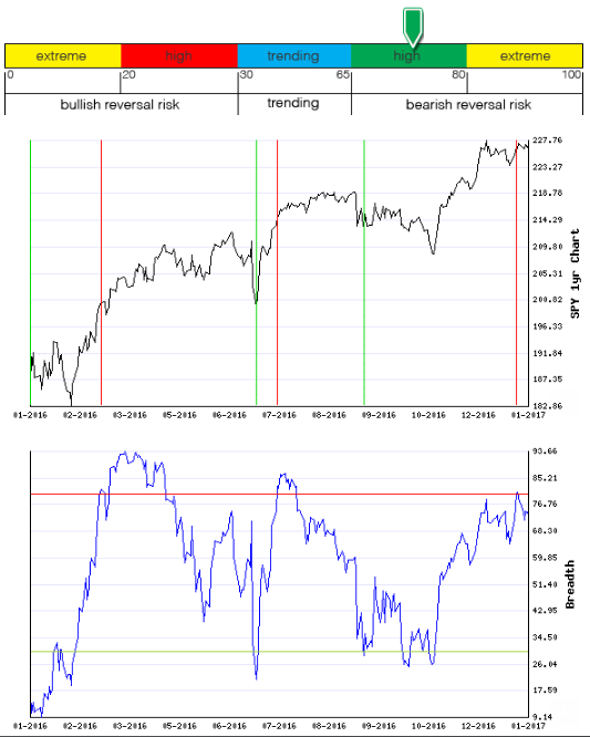 Stocks Trade Signals - Page 12 Breadt21