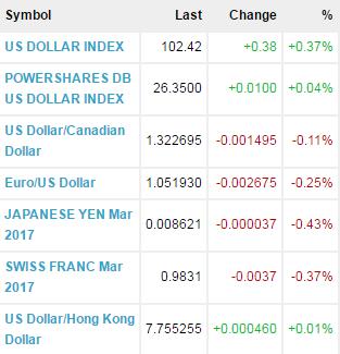 Currencies Report Curren10