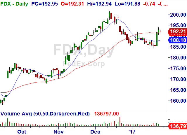 FedEx Corporation (FDX) Fedex_10