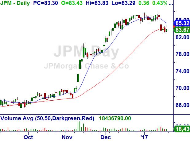 JPMorgan Chase & Co. (JPM) Jpm10