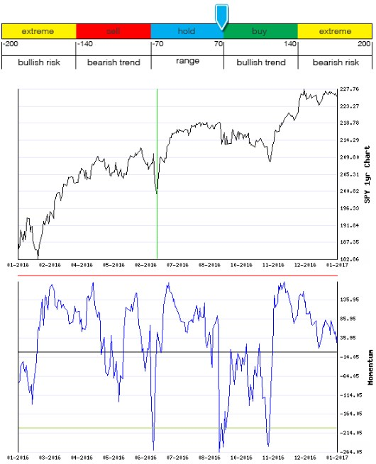 Stocks Trade Signals - Page 12 Moment14