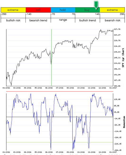Stocks Trade Signals - Page 12 Moment16