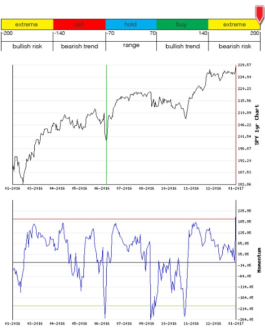 Stocks Trade Signals - Page 12 Moment17