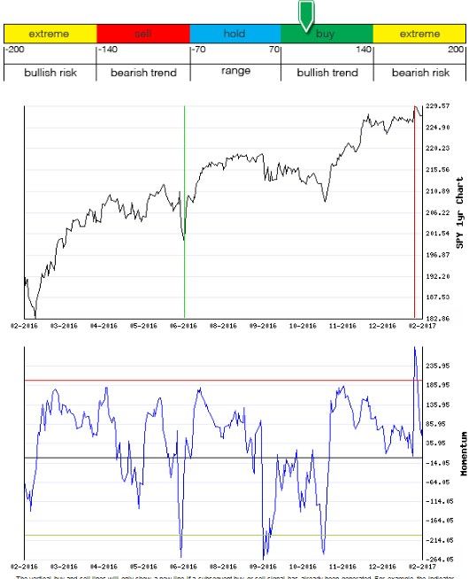 Stocks Trade Signals - Page 12 Moment18