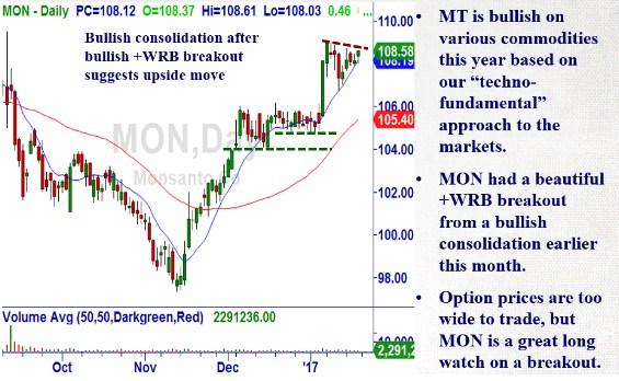 Monsanto (MON) Monsan10