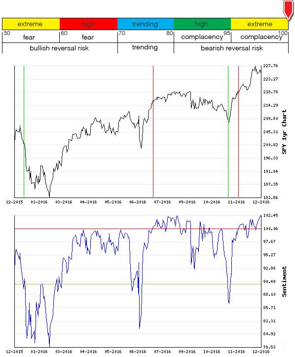Stocks Trade Signals - Page 11 Sentim10