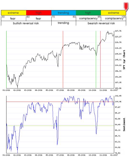 Stocks Trade Signals - Page 11 Sentim13