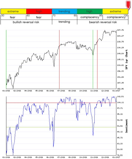 Stocks Trade Signals - Page 11 Sentim14