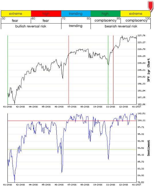 Stocks Trade Signals - Page 11 Sentim15