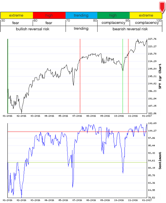 Stocks Trade Signals - Page 11 Sentim16