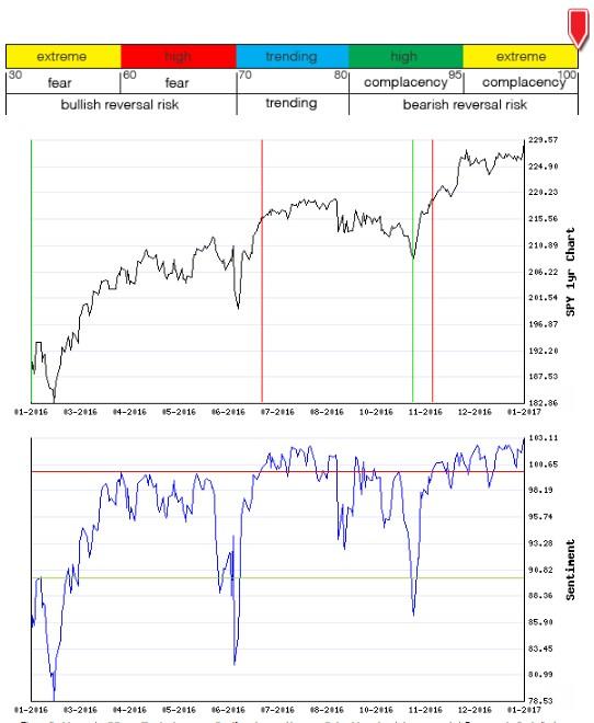 Stocks Trade Signals - Page 12 Sentim17
