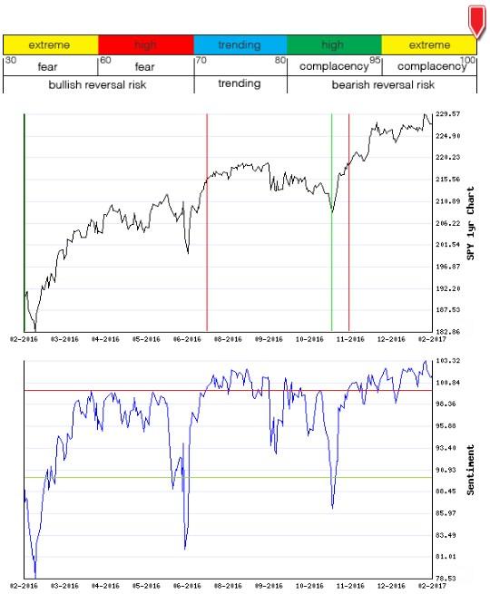 Stocks Trade Signals - Page 12 Sentim18