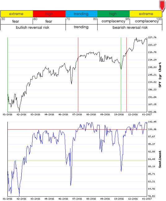 Stocks Trade Signals - Page 11 Sentim18