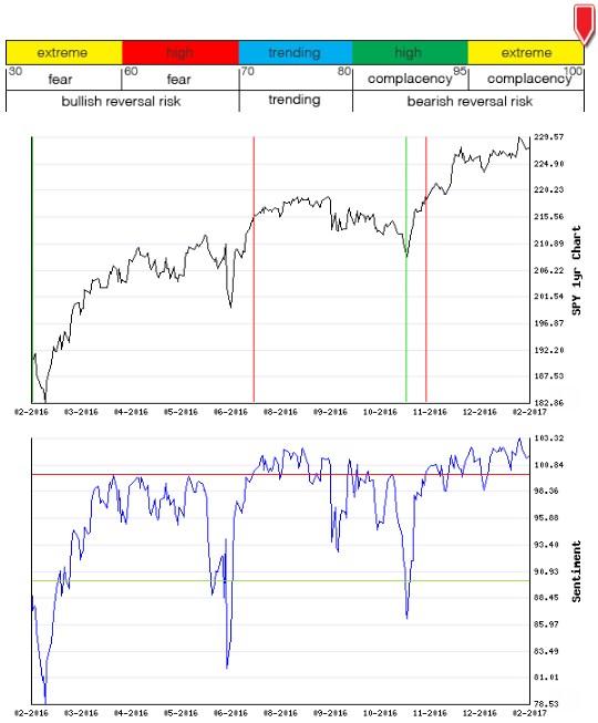 Stocks Trade Signals - Page 12 Sentim19