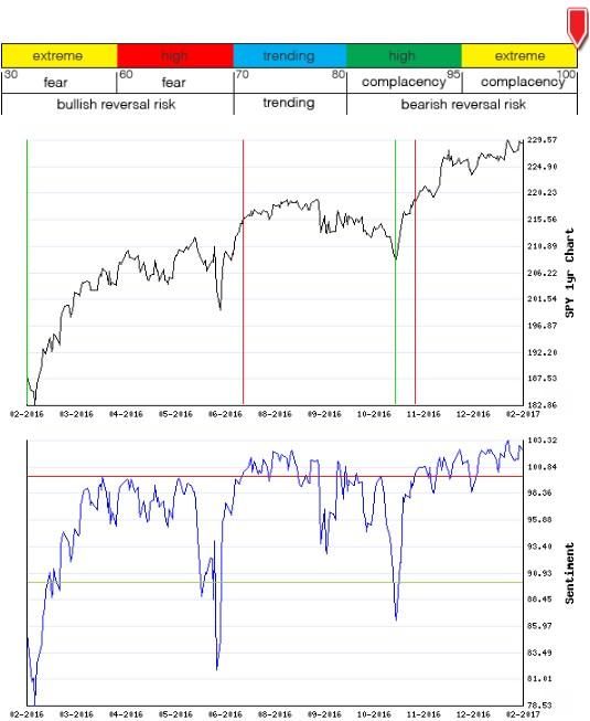 Stocks Trade Signals - Page 12 Sentim20