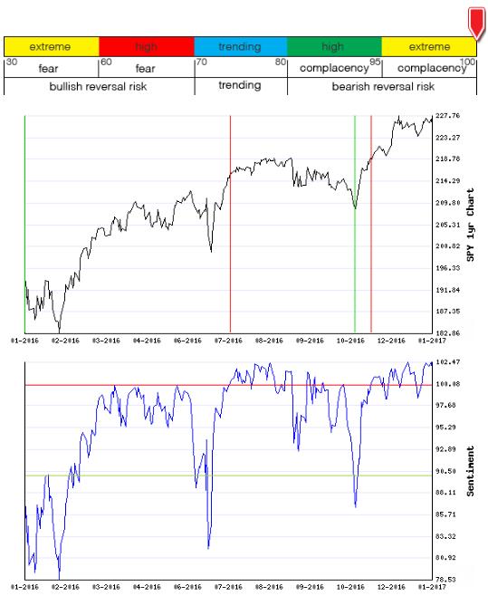Stocks Trade Signals - Page 11 Sentim20