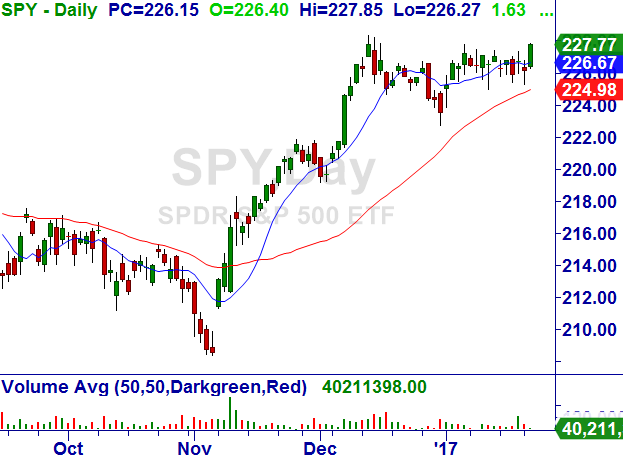 S&P 500  Sp_50010