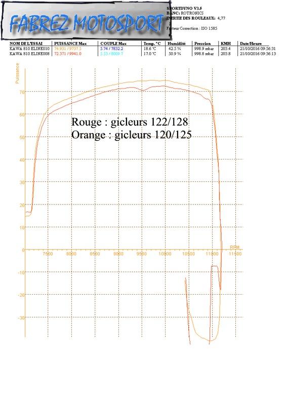 Prépa Kawa 750 GPZ 83 pour la Vitesse en Moto Ancienne - Page 16 Ph06_210