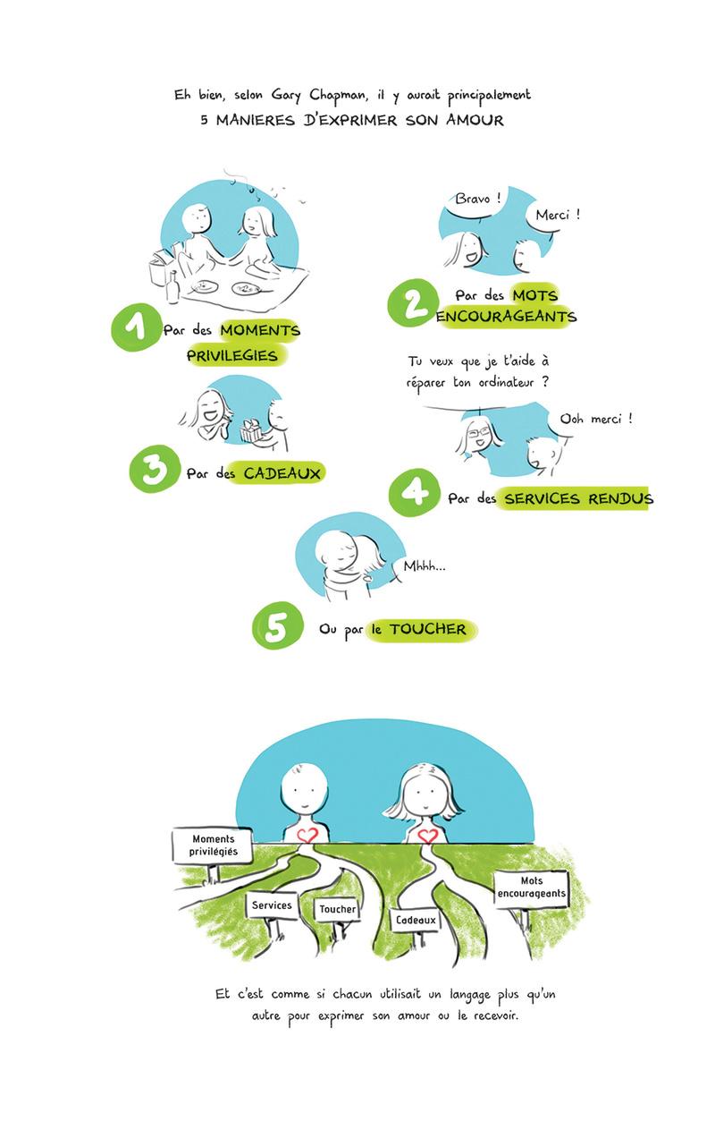Les 5 langages de l'amour Source : Art-Mella Les5_l11