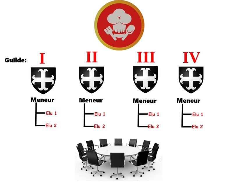 Le conseil des guildes Consei10