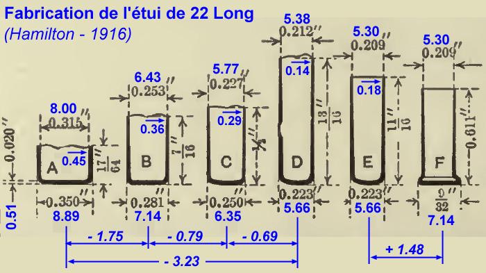 Fabrication de cartouches RF (perc. annulaire) Fabric10