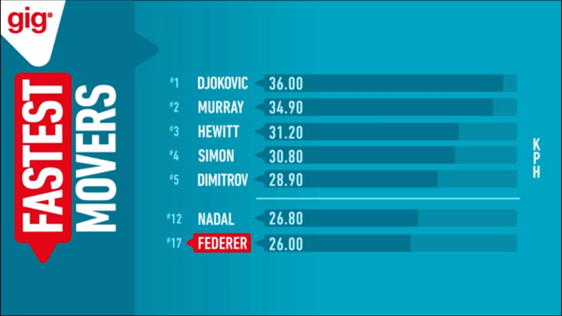 Fastest movers at Australian Open Img_1610