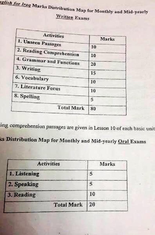 جدول لتقسيم درجات اللغة الانكليزية للصف الثالث المتوسط والسادس الاعدادي لعام 2017 43671_26