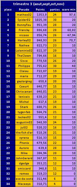 classement trimestre  au 30/11/2016 Trisme10