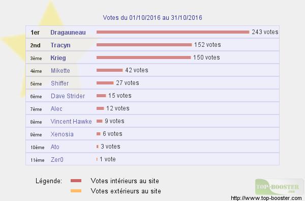 Les Tops-Sites  - Page 4 Votes_10