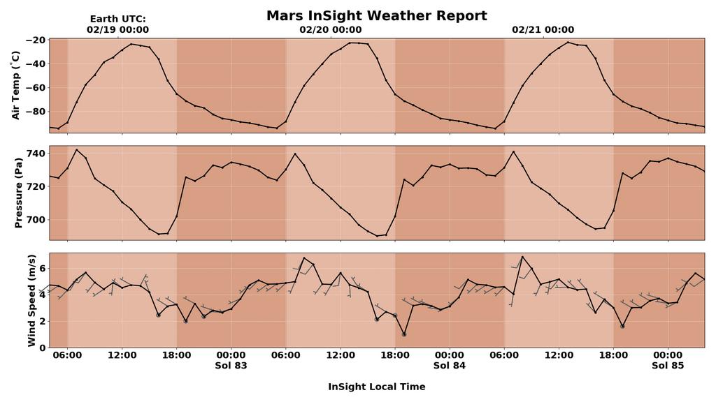 InSight - Mission d'exploration sur Mars - Page 17 Insigh10