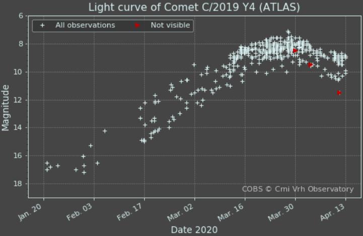 C/2019 Y4 (ATLAS) : une comète qui promet ? Lightc10
