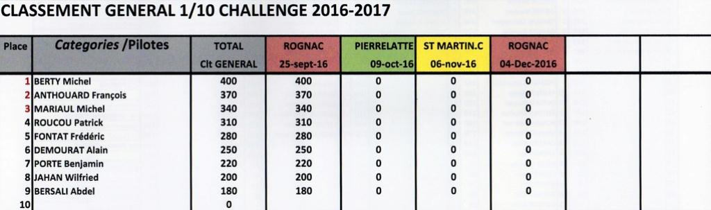 GENERAL CHALLENGE 2017 Genera22