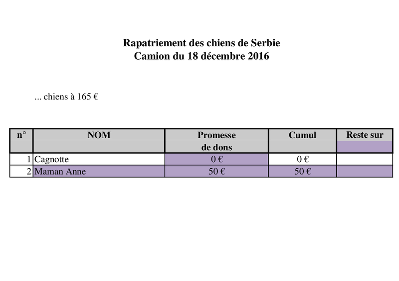 18 DECEMBRE - RAPATRIEMENT PAR CAMION SERBIE - arrivée le 18 décembre 2016 (Bella et Backa) 4000 € nécessaires Camion39