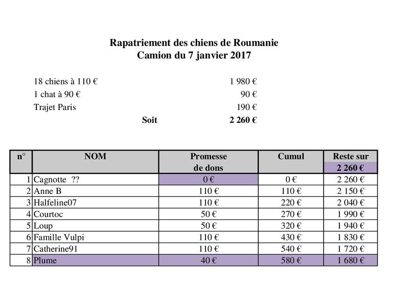 De ROUMANIE, ARRIVEE PAR CAMION  (7 JANVIER 2017 ANNULEE) DU 14 JANVIER 2017 Camion53