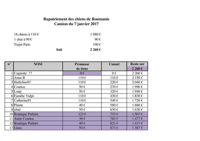 De ROUMANIE, ARRIVEE PAR CAMION  (7 JANVIER 2017 ANNULEE) DU 14 JANVIER 2017 Camion55
