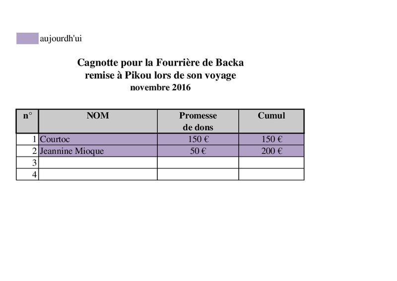 RAPATRIEMENT PAR CAMION CHIENS SERBES Arrivées des 6 et 11 NOVEMBRE - Page 4 Fourri12