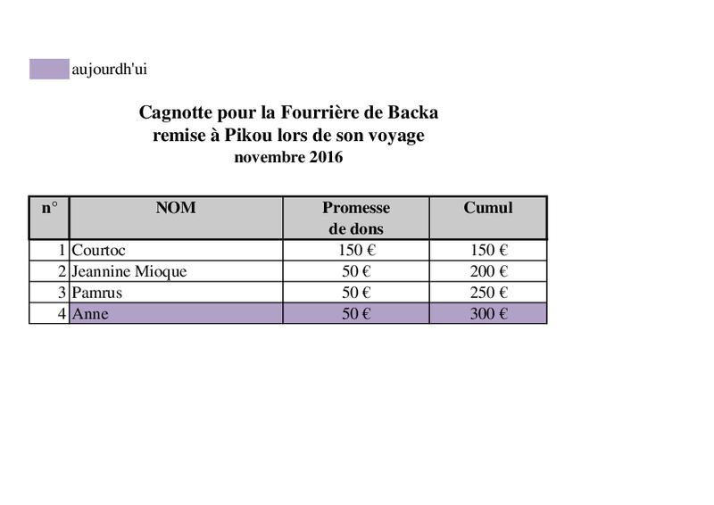 RAPATRIEMENT PAR CAMION CHIENS SERBES Arrivées des 6 et 11 NOVEMBRE - Page 6 Fourri15