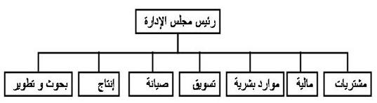 الهياكل التنظيمية تعريفها وأشكالها Ouuuso10
