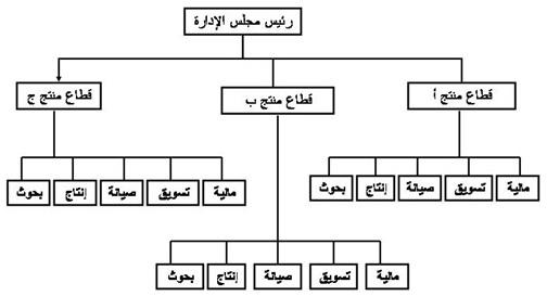 الهياكل التنظيمية تعريفها وأشكالها Ouuuso12