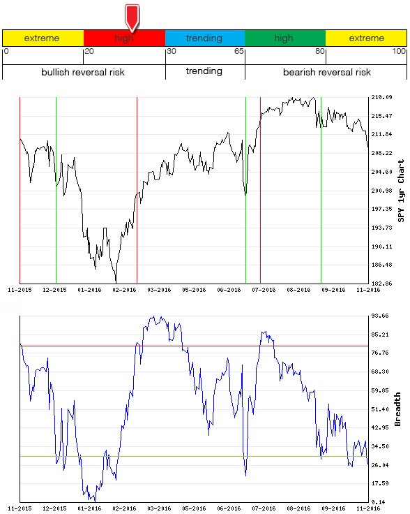 Stocks Trade Signals - Page 10 Breadt10