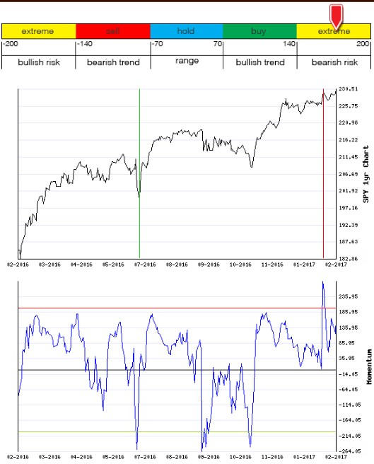Stocks Trade Signals - Page 12 Moment13