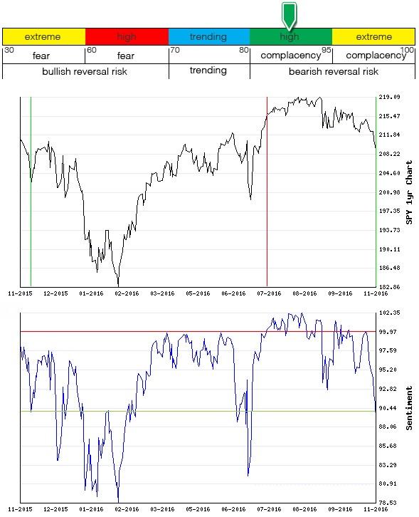 Stocks Trade Signals - Page 10 Sentim10