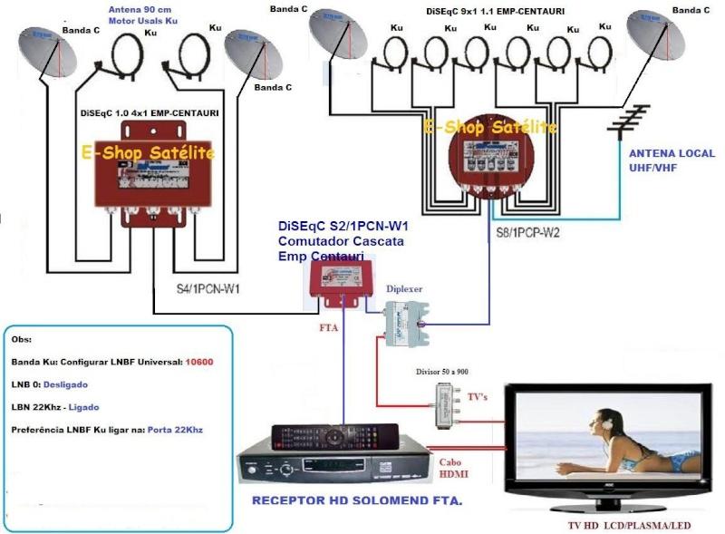 Configuração de Antena Banda Ku em uma Chave de Comutação. Diseqc10