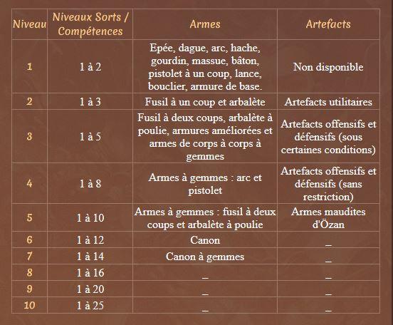 Aube des Mondes [RPG médiéval fantastique] - Page 4 Tab11