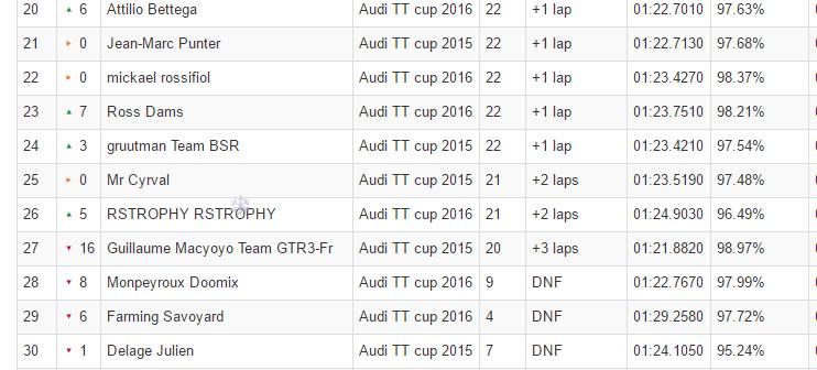 mini championnat TT cup by Team gtr3 P_rica10