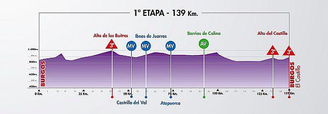 Vuelta a Burgos 2013 27522410