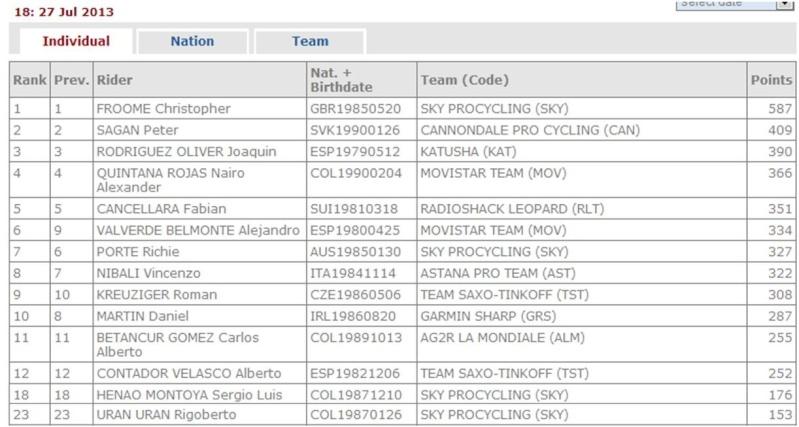 Ranking UCI Mundial 2013 Rankin11