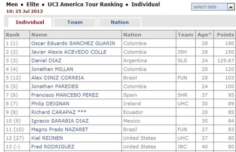 Ranking UCI América 2013 Rankin12