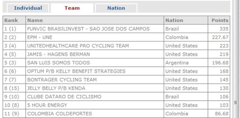 Ranking UCI América 2013 Rankin13
